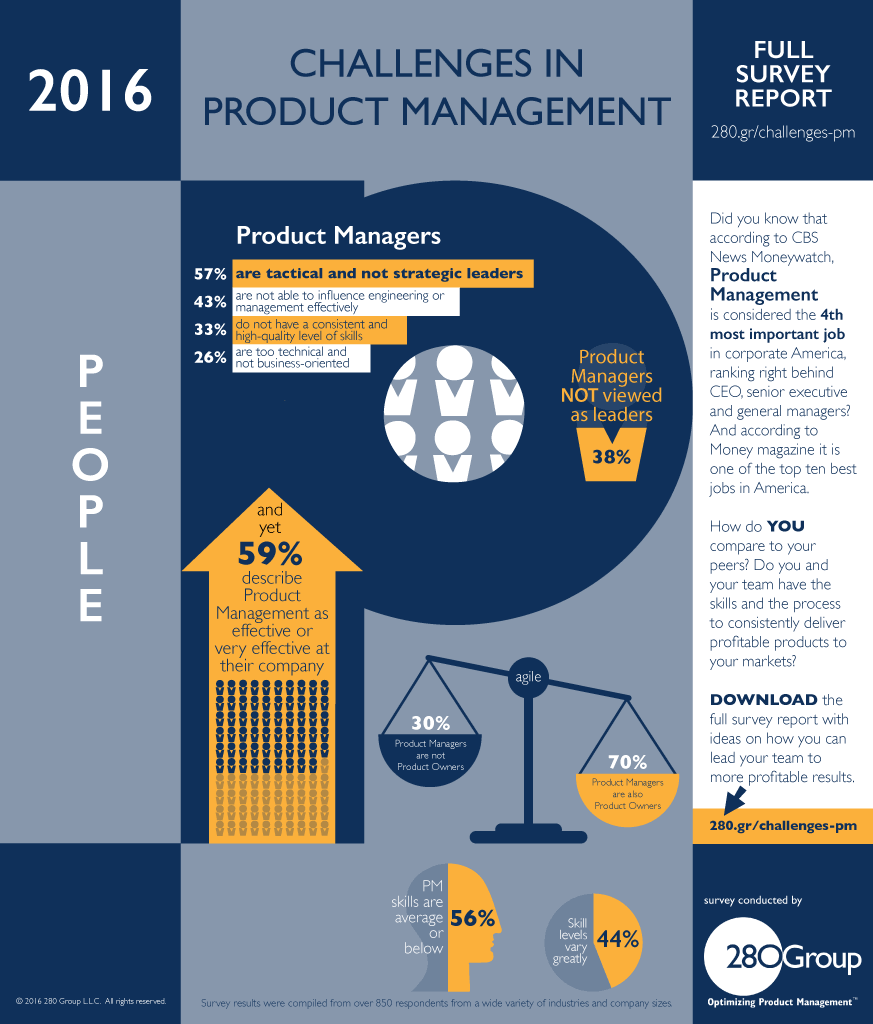 Product Management Infographic People and Teams