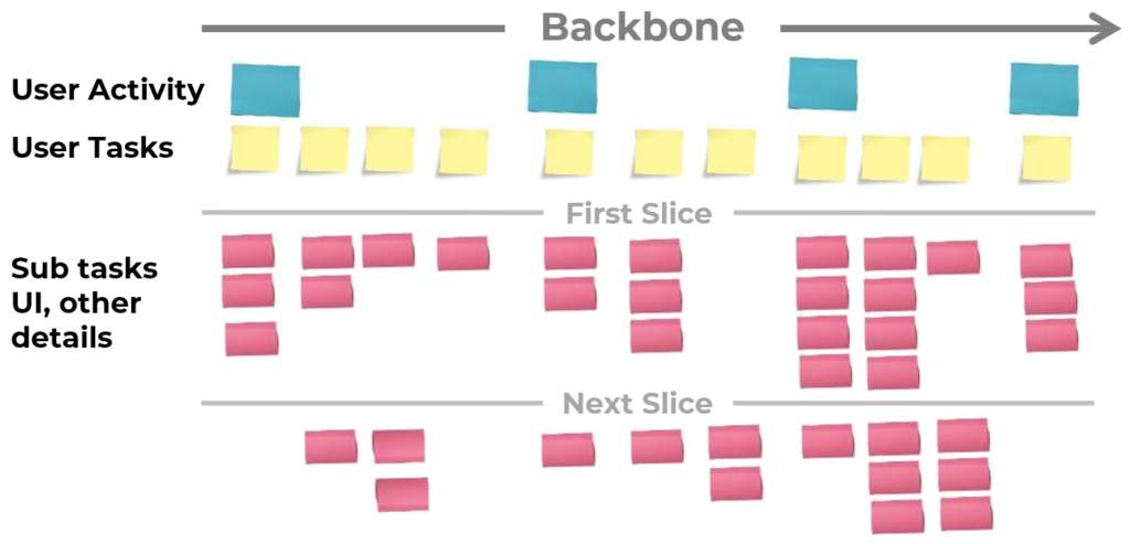Customer Journey Mapping Tools agile user story map
