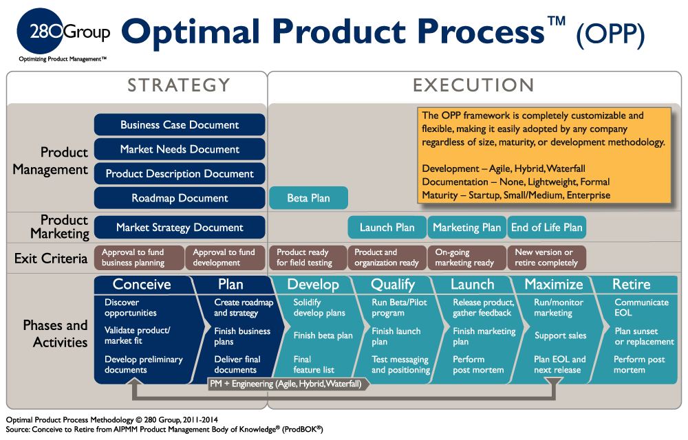 Product management process and framework 280 group for Product development consulting
