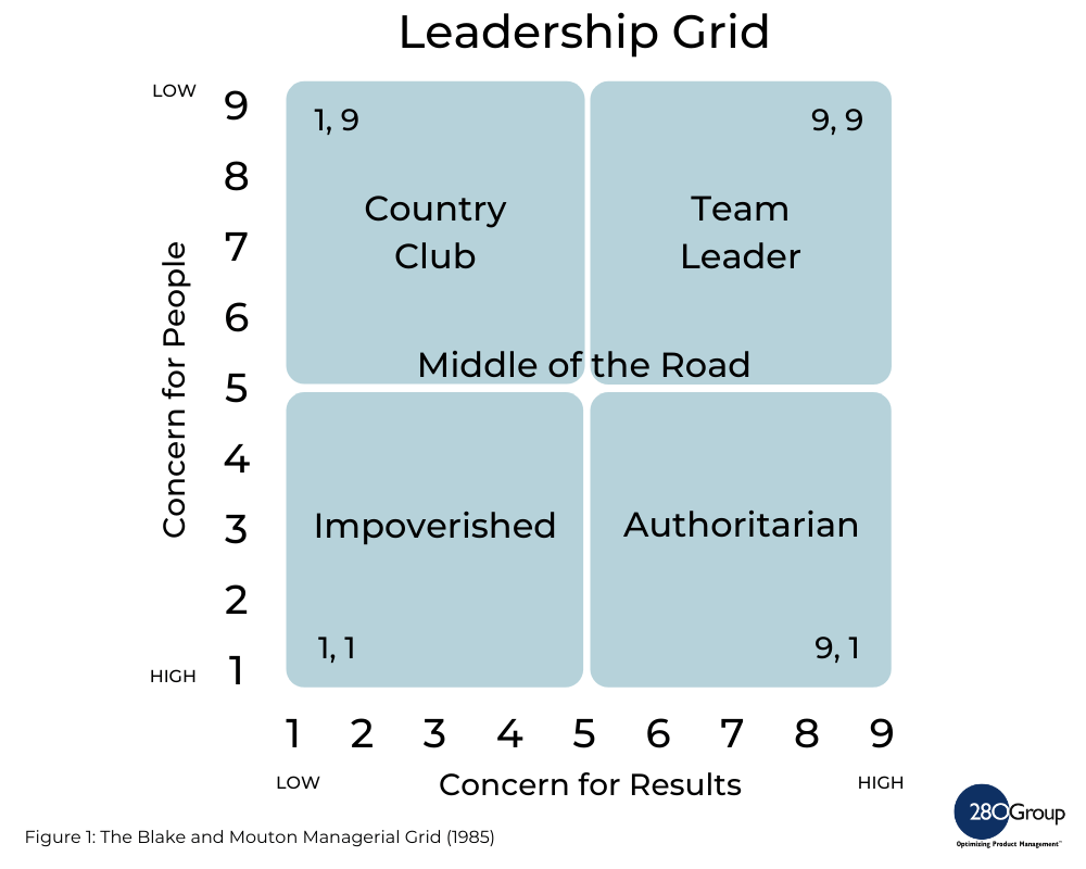 Figure 1: The Blake and Mouton Managerial Grid (1985)