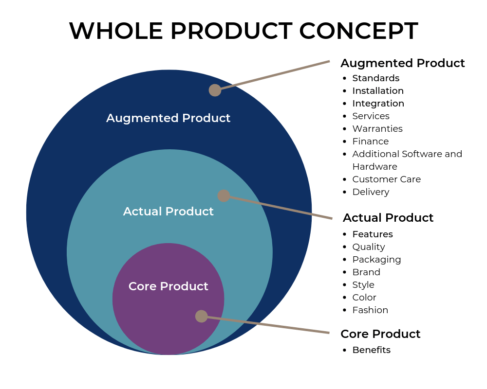 Whole Product Concept variation