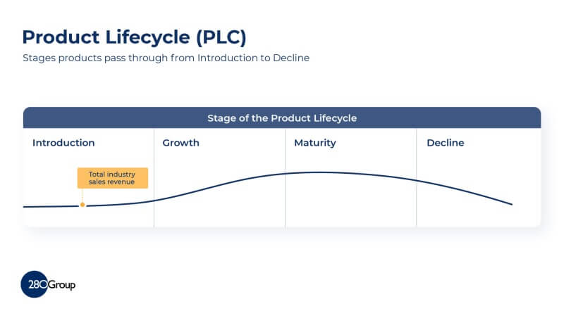 Agile Product Management - Product Lifecycle