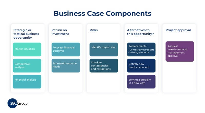 Business Case Components