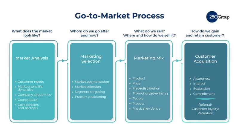 Go-To-Market Strategy and Process