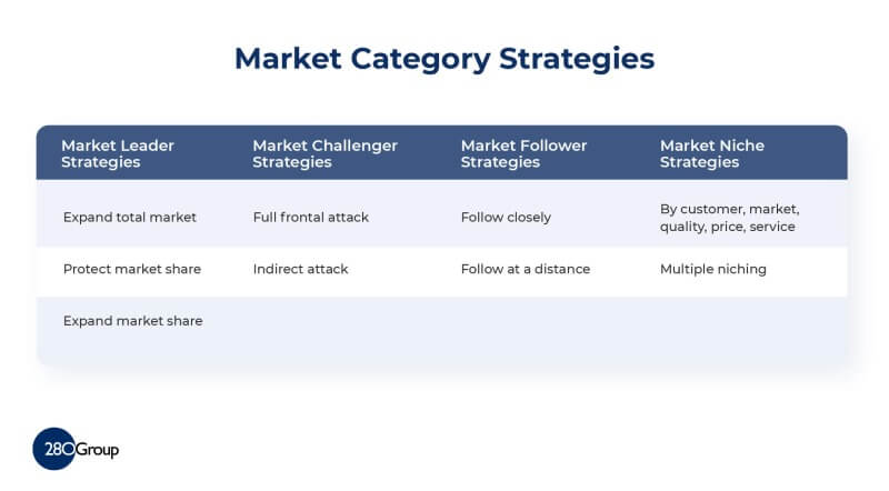 Product Differentiation Strategy - Market Category