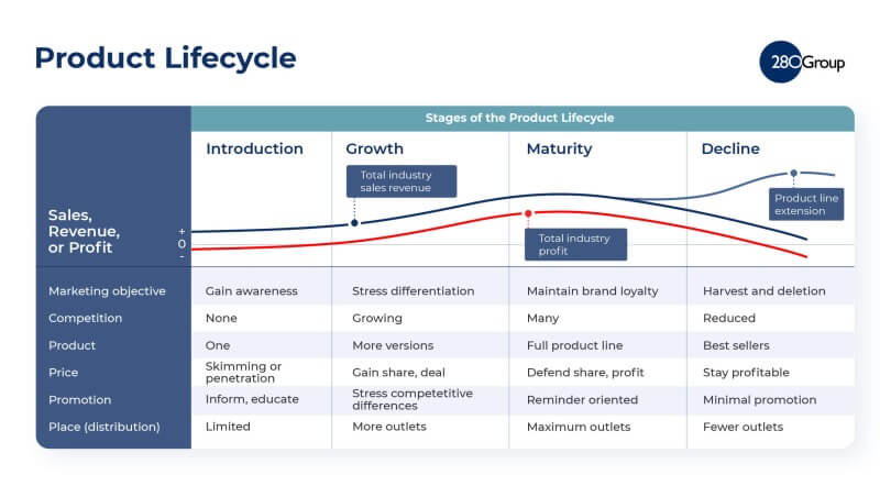 Product Differentiation - Product Life Cycle Strategies