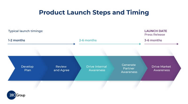 Product Launch Plan - Steps and Timing