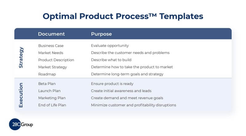 Product Management Documents - Optimal Product Process