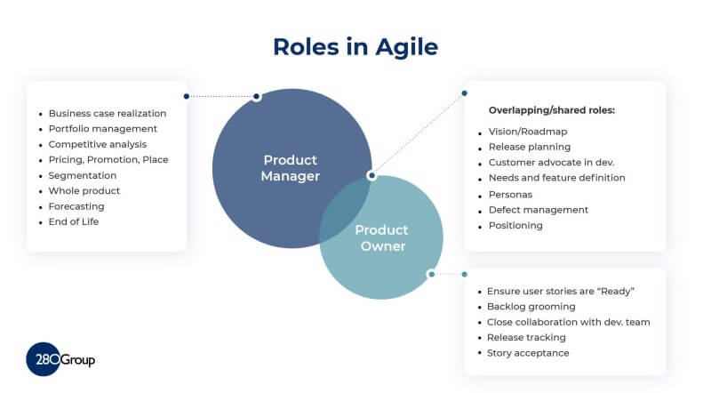 Product Owner Role vs. Product Manager Roles