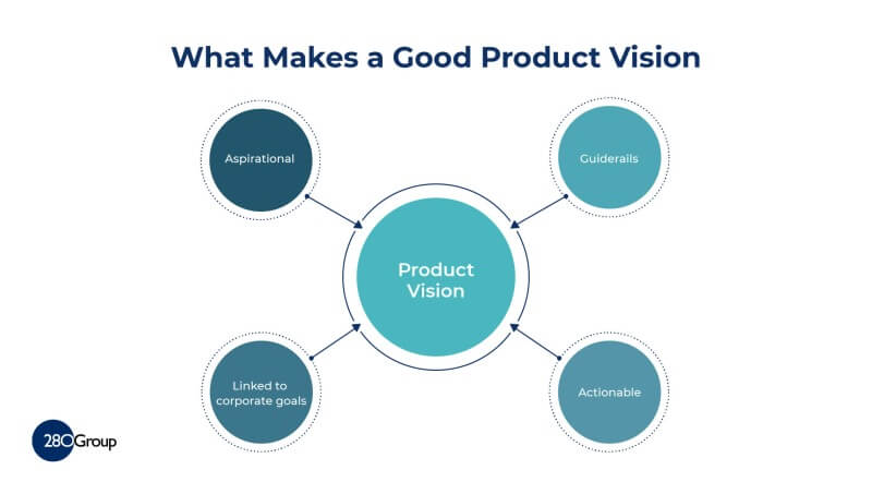 Product Vision Attributes