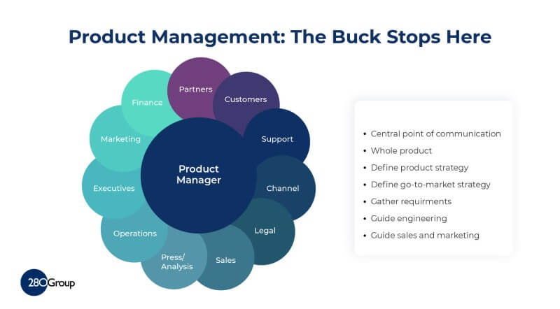 What is Product Management - Central Point of Communication